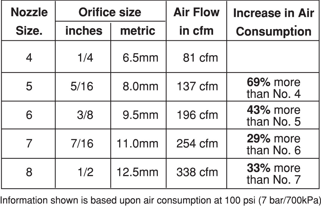 Nozzle Wear and Air Consumption