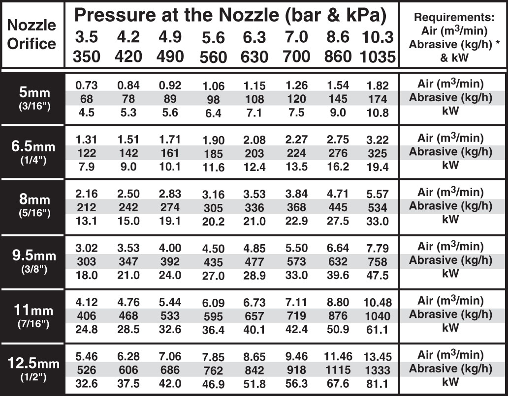 Pressure at the Blast Nozzle in Metric