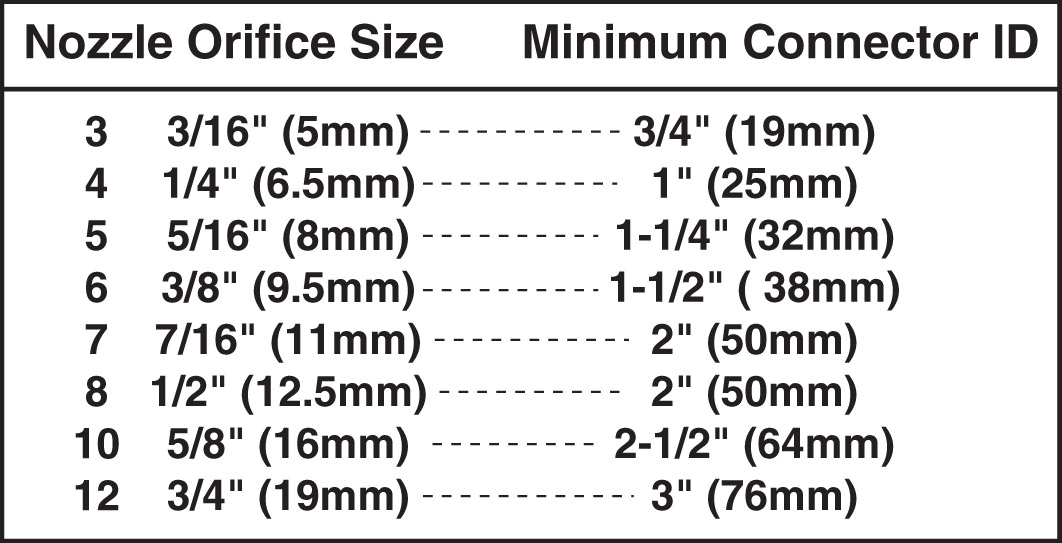 Minimum Connector ID by nozzle size